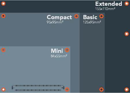 COM Express Sizes Basic Compact Mini