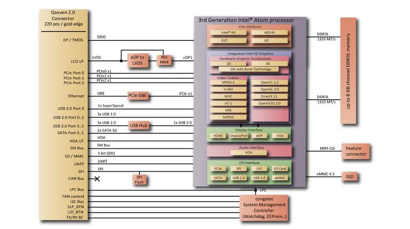3rd generation intel atom congatec ag markets and applications ccuart Images