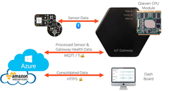 IoT API Cloud