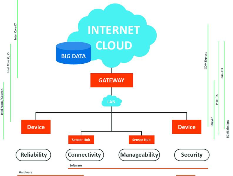 Ready for IoT Gateway Solutions for the Internet of Things ...